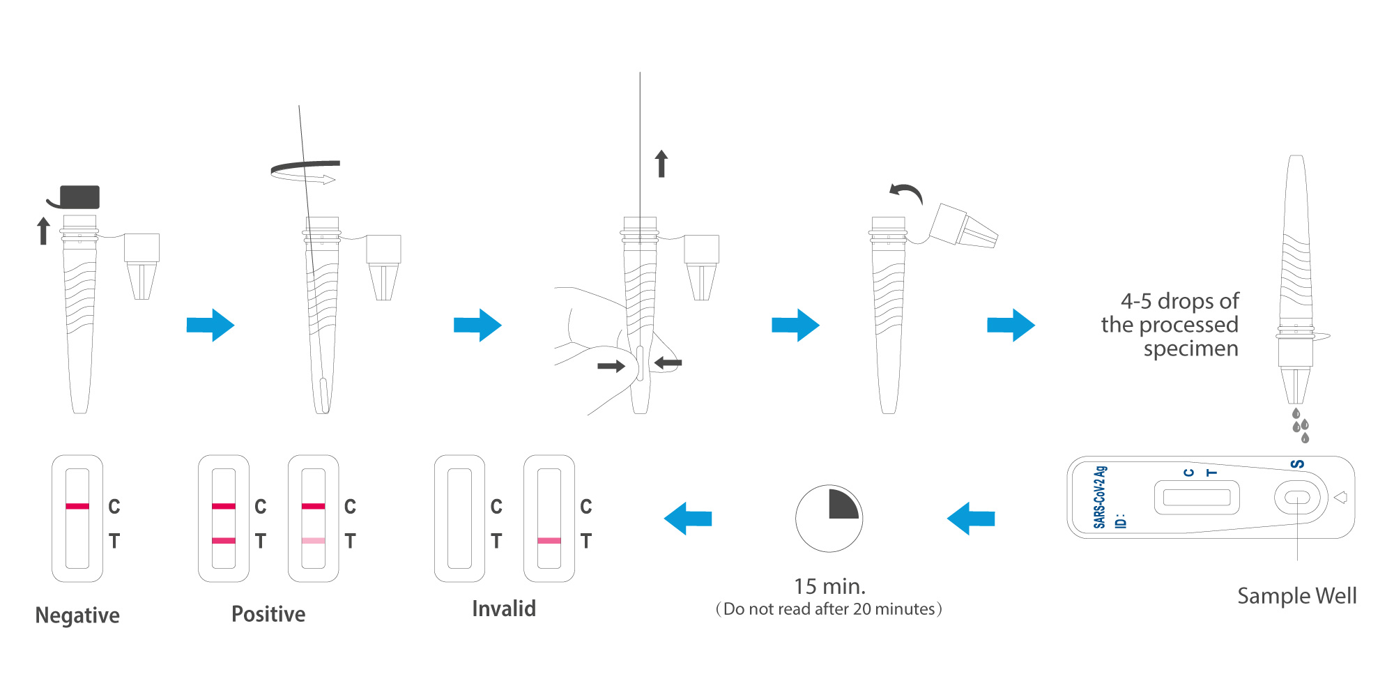 How To Use Swiss Point Of Care Covid Rapid Test Kit